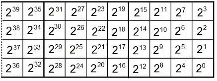 Binäre Ordnung in den Verfahren der Sumerer, alten Ägypter